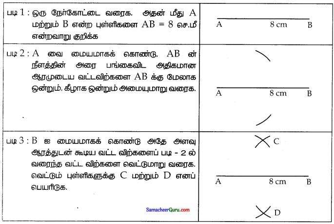 Samacheer Kalvi 7th Maths Guide Term 1 Chapter 5 எண்ணியல் Ex 5.3 1