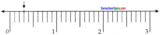 Samacheer Kalvi 7th Maths Guide Term 2 Chapter 1 எண்ணியல் Ex 1.4 3