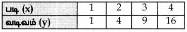 Samacheer Kalvi 7th Maths Guide Term 2 Chapter 5 தகவல் செயலாக்கம் Ex 5.3 5