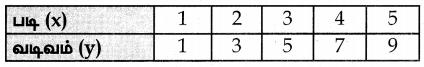 Samacheer Kalvi 7th Maths Guide Term 2 Chapter 5 தகவல் செயலாக்கம் Ex 5.3 7