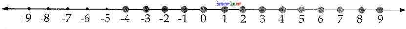 Samacheer Kalvi 7th Maths Guide Term 3 Chapter 3 இயற்கணிதம் Ex 3.2 2