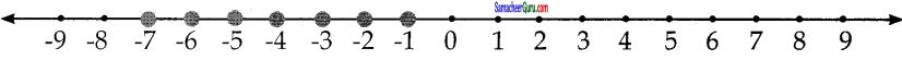 Samacheer Kalvi 7th Maths Guide Term 3 Chapter 3 இயற்கணிதம் Ex 3.2 3