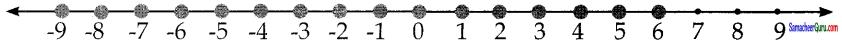 Samacheer Kalvi 7th Maths Guide Term 3 Chapter 3 இயற்கணிதம் Ex 3.2 5