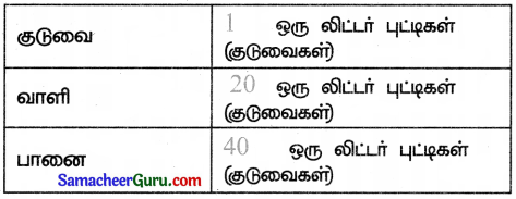 Samacheer Kalvi 3rd Maths Guide Term 3 Chapter 4 அளவைகள் 19