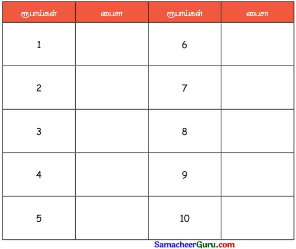 Samacheer Kalvi 3rd Maths Guide Term 3 Chapter 5 பணம் 1