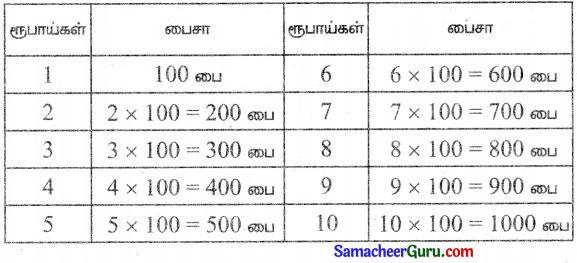 Samacheer Kalvi 3rd Maths Guide Term 3 Chapter 5 பணம் 2