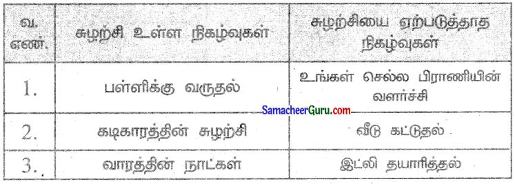 Samacheer Kalvi 3rd Maths Guide Term 3 Chapter 6 நேரம் 5