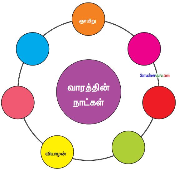 Samacheer Kalvi 3rd Maths Guide Term 3 Chapter 6 நேரம் 7