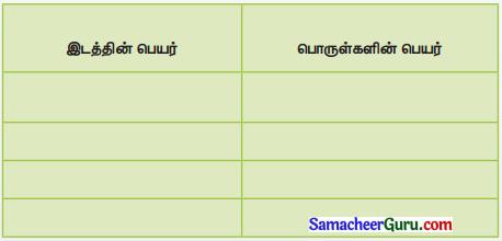 Samacheer Kalvi 3rd Social Science Guide Term 2 Chapter 1 வரலாற்றுச் சிறப்புமிக்க இடங்கள் 5