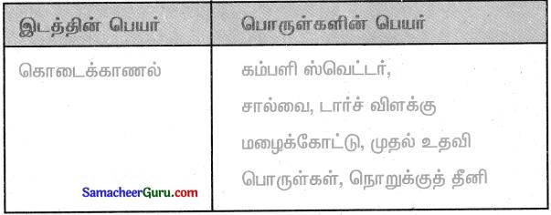 Samacheer Kalvi 3rd Social Science Guide Term 2 Chapter 1 வரலாற்றுச் சிறப்புமிக்க இடங்கள் 6