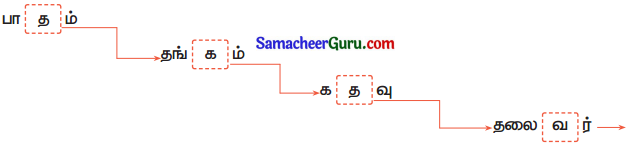 Samacheer Kalvi 3rd tamil Guide Term 2 Chapter 5 வாலு போயி கத்தி வந்தது! டும் ... டும் ... டும் ... டும் 6